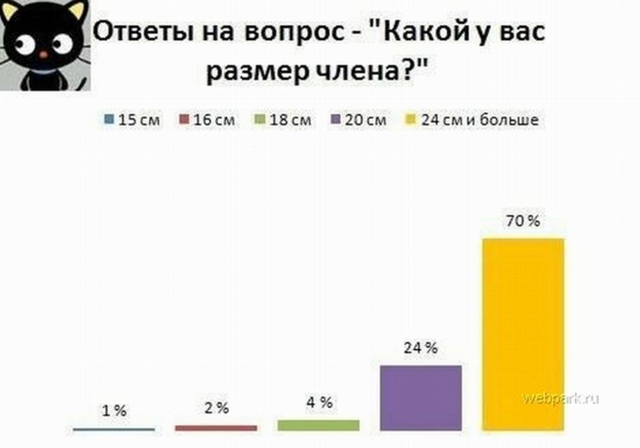 kakoy-srednestatisticheskiy-razmer-chlena